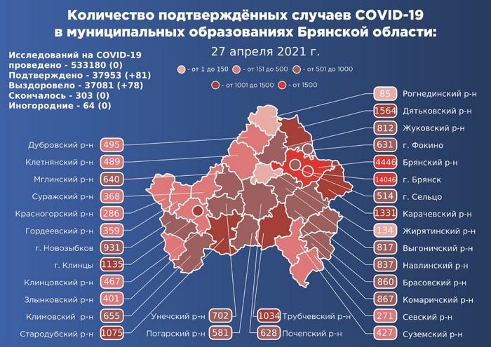 Коронавирус в Брянской области - ситуация на 27 апреля 2021