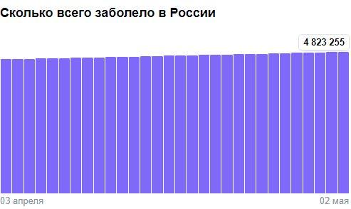 Коронавирус в России - ситуация на 2 мая 2021