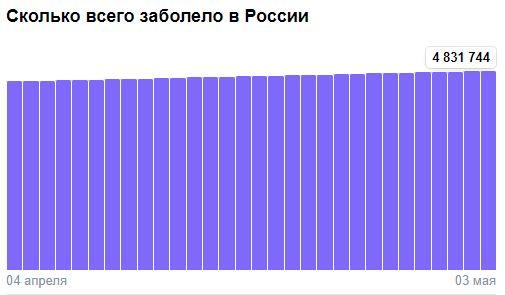 Коронавирус в России - ситуация на 3 мая 2021