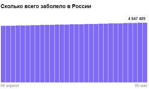 Коронавирус в России - ситуация на 5 мая 2021