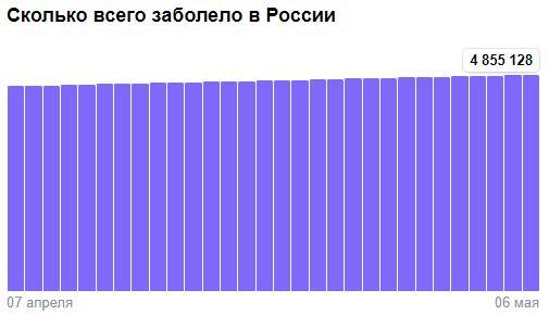 Коронавирус в России - ситуация на 6 мая 2021