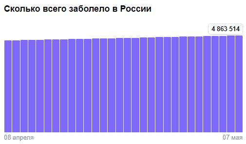 Коронавирус в России - ситуация на 7 мая 2021