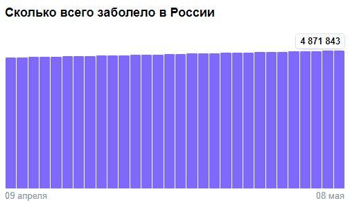 Коронавирус в России - ситуация на 8 мая 2021