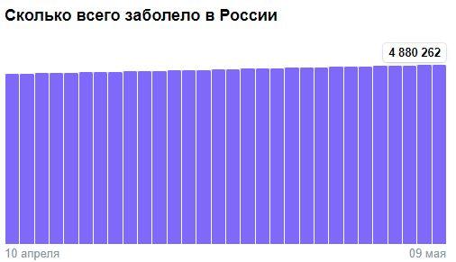 Коронавирус в России - ситуация на 9 мая 2021
