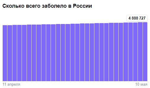Коронавирус в России - ситуация на 10 мая 2021