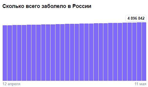 Коронавирус в России - ситуация на 11 мая 2021