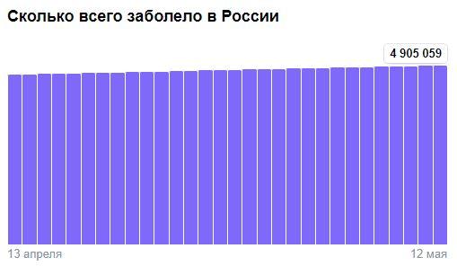 Коронавирус в России - ситуация на 12 мая 2021