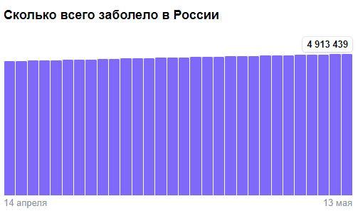 Коронавирус в России - ситуация на 13 мая 2021