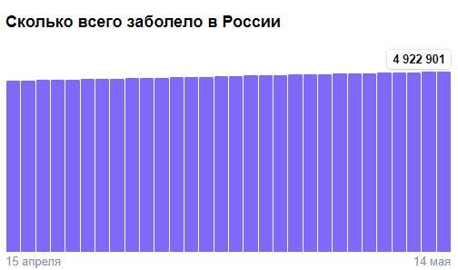 Коронавирус в России - ситуация на 14 мая 2021