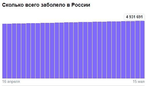 Коронавирус в России - ситуация на 15 мая 2021