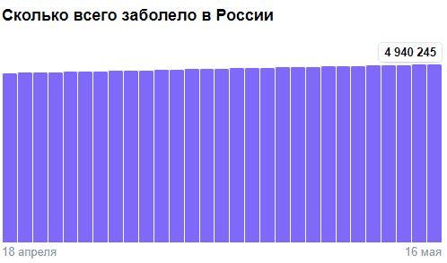 Коронавирус в России - ситуация на 17 мая 2021