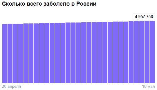 Коронавирус в России - ситуация на 19 мая 2021