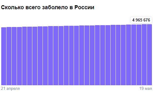 Коронавирус в России - ситуация на 20 мая 2021