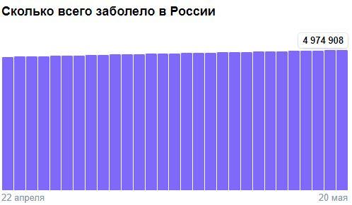 Коронавирус в России - ситуация на 21 мая 2021