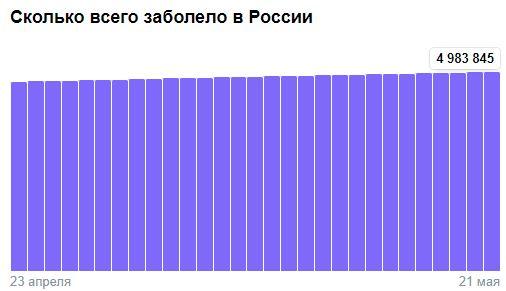 Коронавирус в России - ситуация на 22 мая 2021
