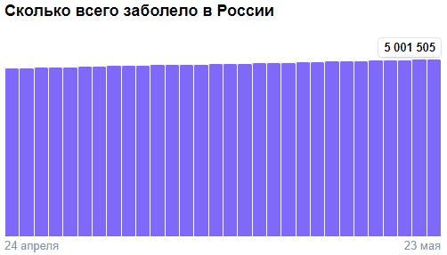 Коронавирус в России - ситуация на 23 мая 2021