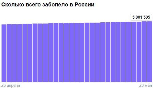 Коронавирус в России - ситуация на 24 мая 2021
