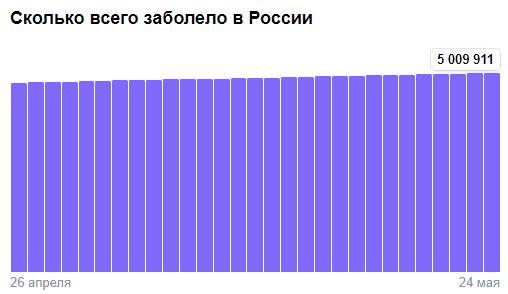 Коронавирус в России - ситуация на 25 мая 2021