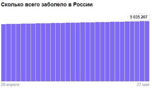 Коронавирус в России - ситуация на 27 мая 2021