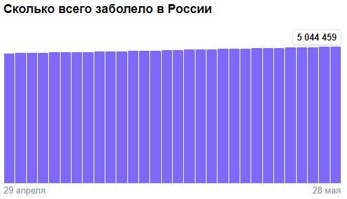 Коронавирус в России - ситуация на 28 мая 2021