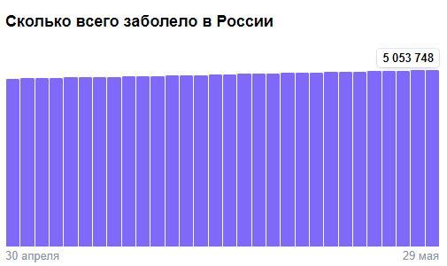 Коронавирус в России - ситуация на 29 мая 2021