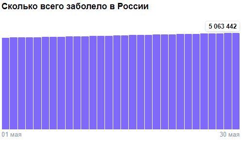 Коронавирус в России - ситуация на 30 мая 2021