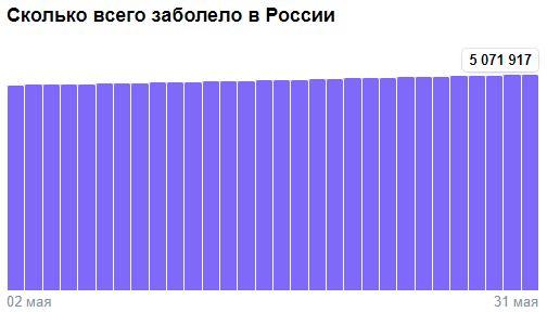 Коронавирус в России - ситуация на 31 мая 2021