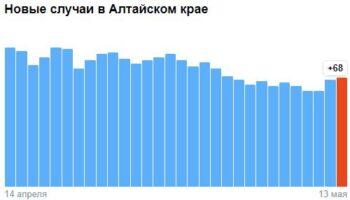 Коронавирус в Алтайском крае — ситуация на 13 мая 2021