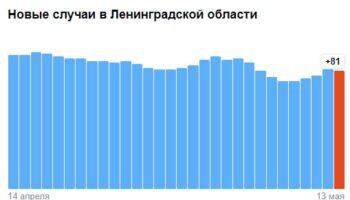 Коронавирус в Ленинградской области — ситуация на 13 мая 2021