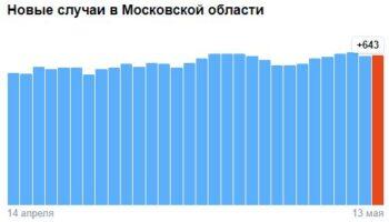 Коронавирус в Московской области — ситуация на 13 мая 2021