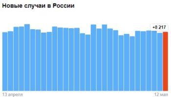 Коронавирус в России — ситуация на 12 мая 2021