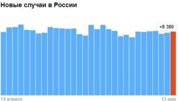 Коронавирус в России — ситуация на 13 мая 2021