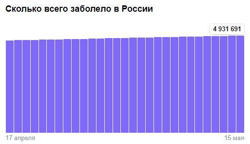 Коронавирус в России - ситуация на 16 мая 2021