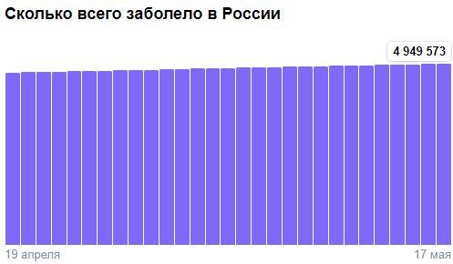 Коронавирус в России - ситуация на 18 мая 2021
