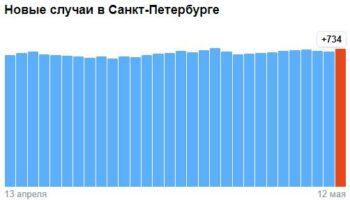 Коронавирус в Санкт-Петербурге — ситуация на 12 мая 2021