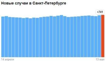 Коронавирус в Санкт-Петербурге — ситуация на 13 мая 2021