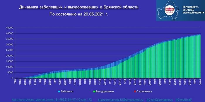 Коронавирус в Брянской области - ситуация на 20 мая 2021