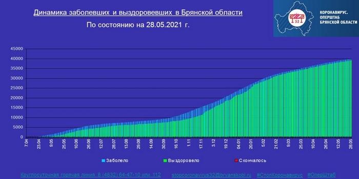 Коронавирус в Брянской области - ситуация на 28 мая 2021