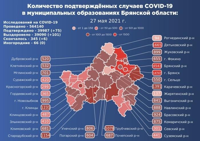 Коронавирус в Брянской области - ситуация на 27 мая 2021