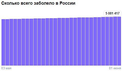 Коронавирус в России - ситуация на 1 июня 2021