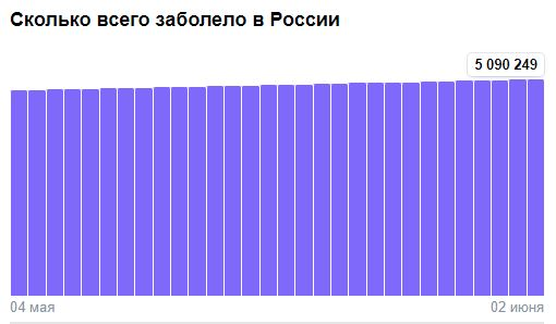 Коронавирус в России - ситуация на 2 июня 2021