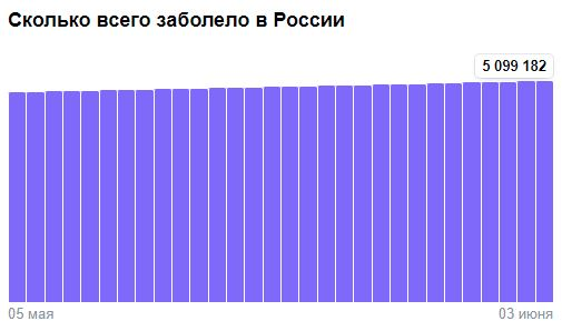 Коронавирус в России - ситуация на 3 июня 2021
