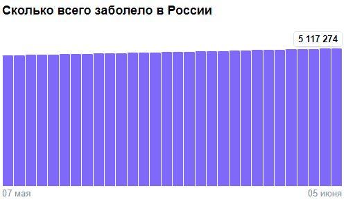 Коронавирус в России - ситуация на 5 июня 2021