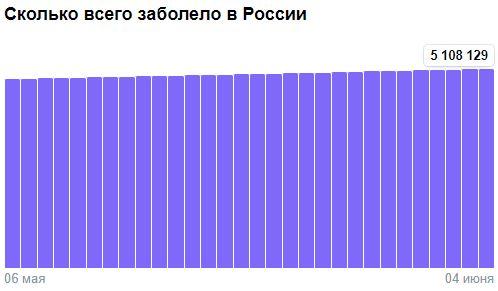 Коронавирус в России - ситуация на 4 июня 2021