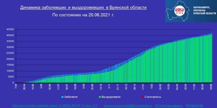 Коронавирус в Брянской области - ситуация на 20 июня 2021