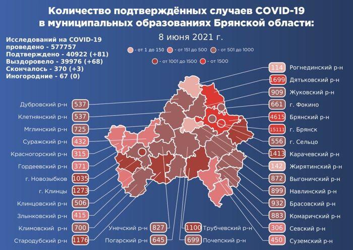 Коронавирус в Брянской области - ситуация на 8 июня 2021