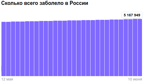 Коронавирус в России - ситуация на 10 июня 2021
