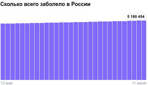 Коронавирус в России - ситуация на 11 июня 2021