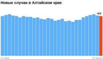 Коронавирус в Алтайском крае — ситуация на 15 июня 2021