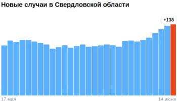 Коронавирус в Свердловской области — ситуация на 15 июня 2021